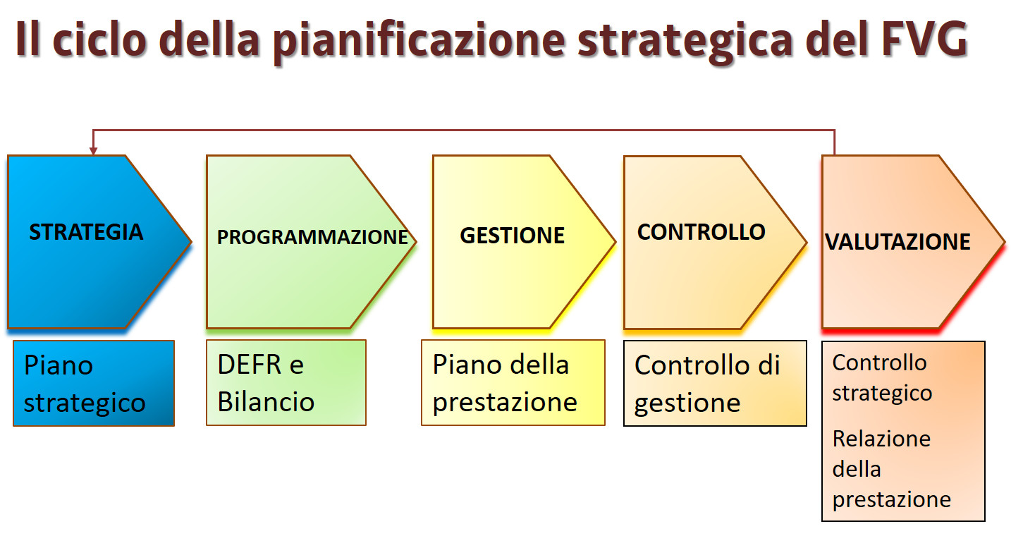 Regione autonoma friuli venezia giulia il ciclo della for Software di pianificazione del garage